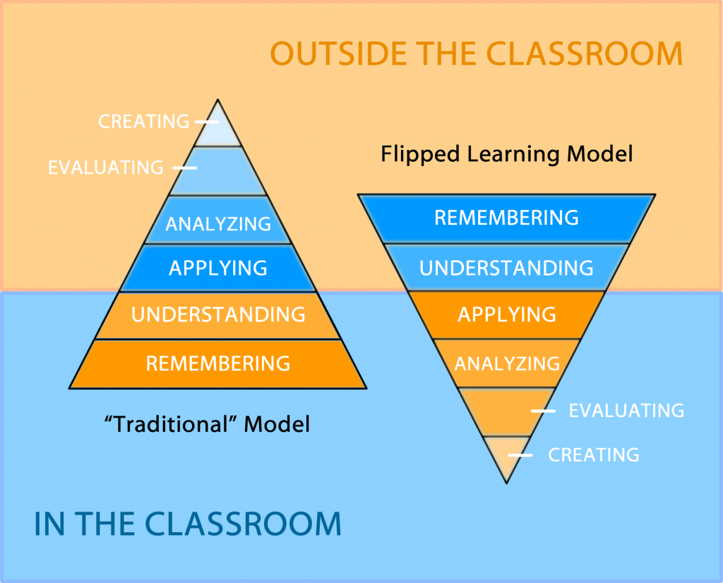 Diagram showing Bloom's Taxonomy and the flipped model.